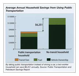 Average Annual Household Savings from Using Public Transportation is $6,251.